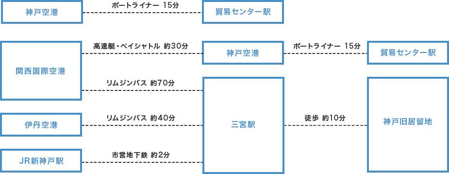 神戸旧居留地へのアクセス方法